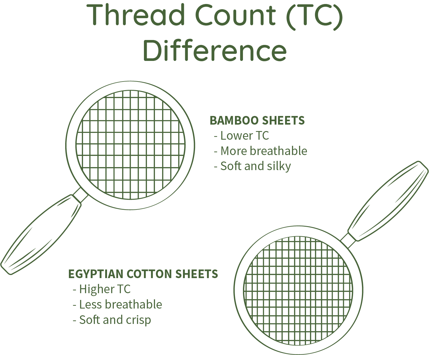 Thread Count difference between Bamboo beddings and Egyptian Cotton