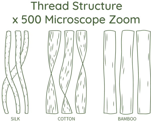 Thread Structure Bamboo beddings, Cotton, and Silk under the microscope