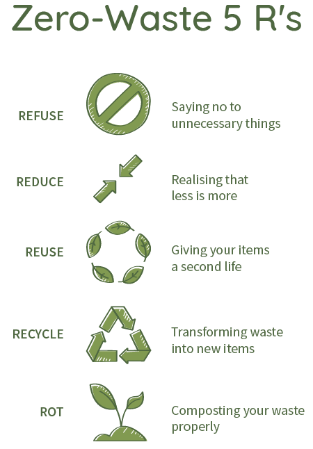 Zero-waste 5Rs Refuse Reduce Reuse Recycle Rot