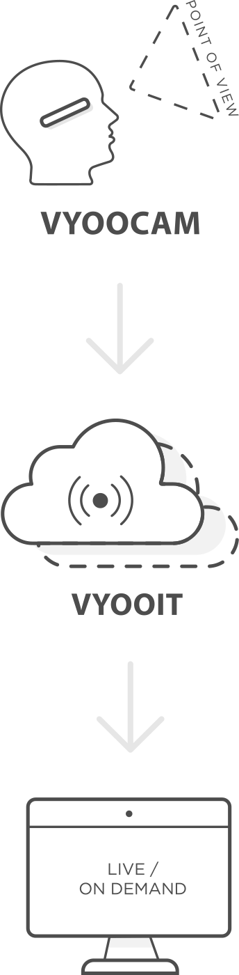 Vyoocam Live Video Conferencing Service On Mobile