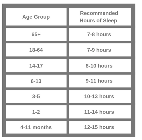 sleep recommendations by age