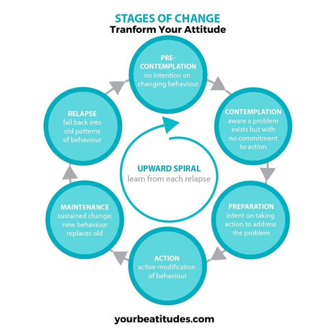 Stages of changing attitude after completing the challenge