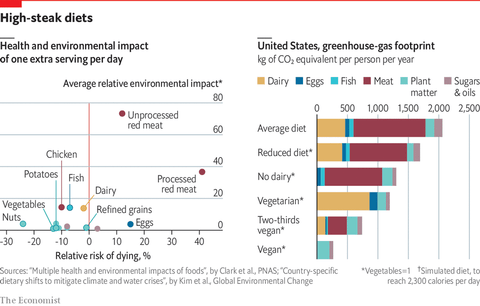 chart green house emmisions meat consumption