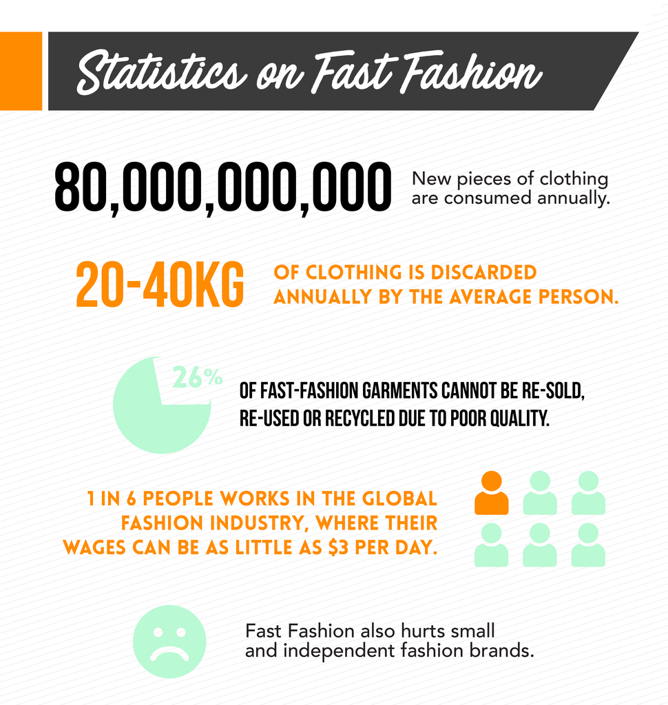 Fast-fashion facts