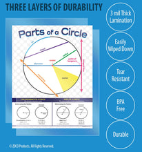 Load image into Gallery viewer, Parts of a Circle Math Poster - 17x22 - Laminated Educational Poster for Middle School