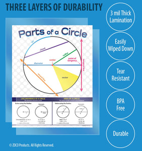 Parts of a Circle Math Poster - 17x22 - Laminated Educational Poster for Middle School