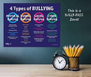Anti Bullying Poster - The 4 Types: Physical, Verbal, Social and Cyber - Laminated - ZoCo Products