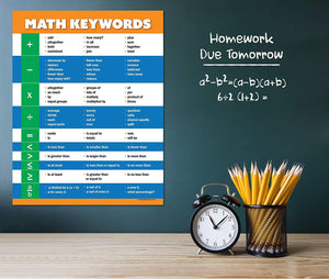 Math Keywords Classroom Poster - Teaching Word Problems - 17x22 - Laminated - ZoCo Products