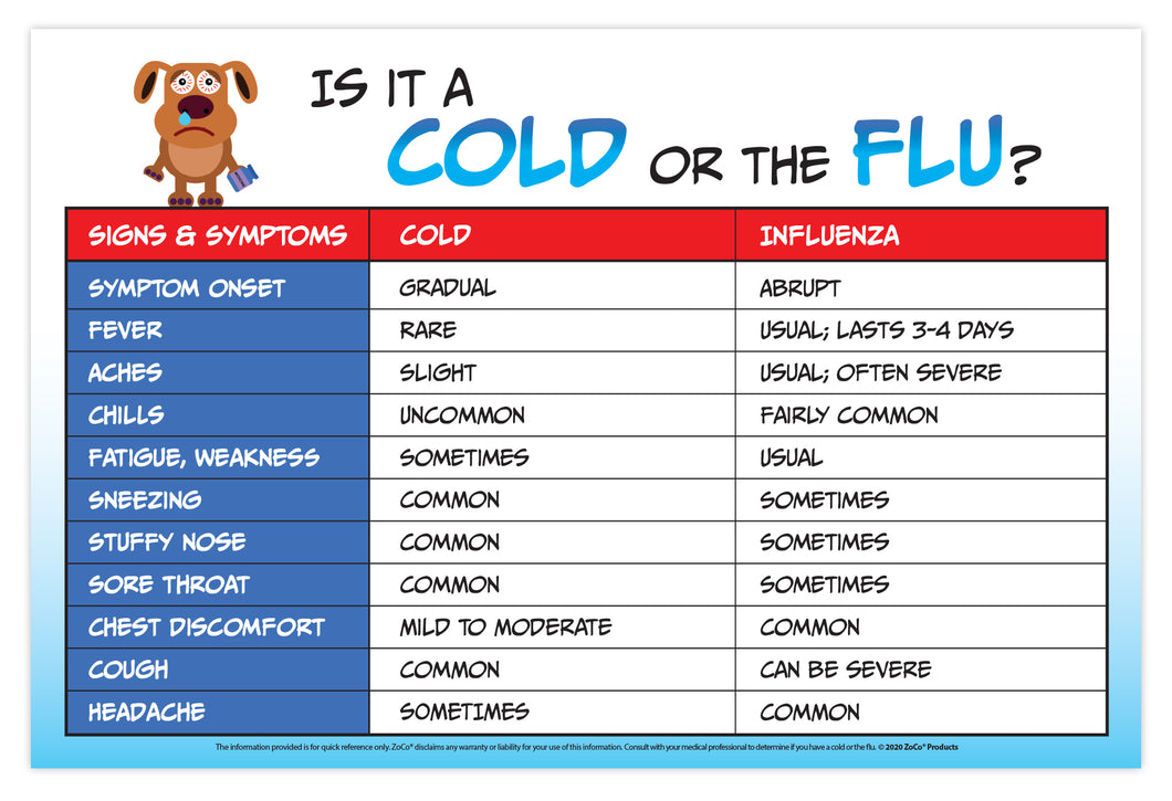 Cold versus Flu Poster - Laminated - 2 Sizes Available