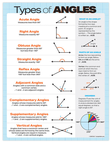 Types of Angles Geometry Poster - 17