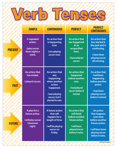 Verb Tenses - Language Arts Poster - 17