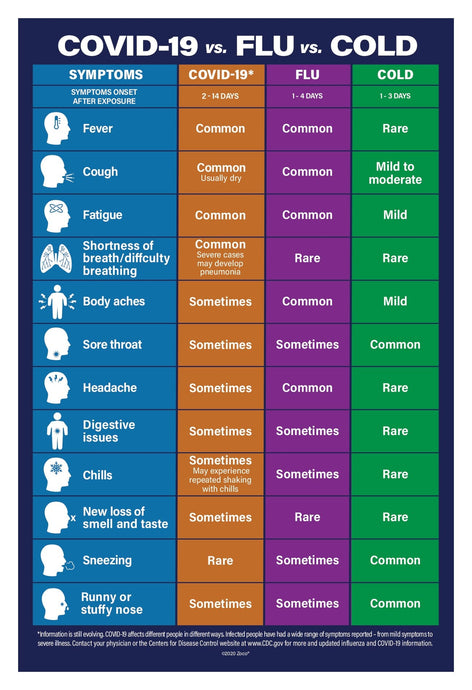 Covid19 vs. Flu vs. Cold Poster  - 12x18 - NON-Laminated