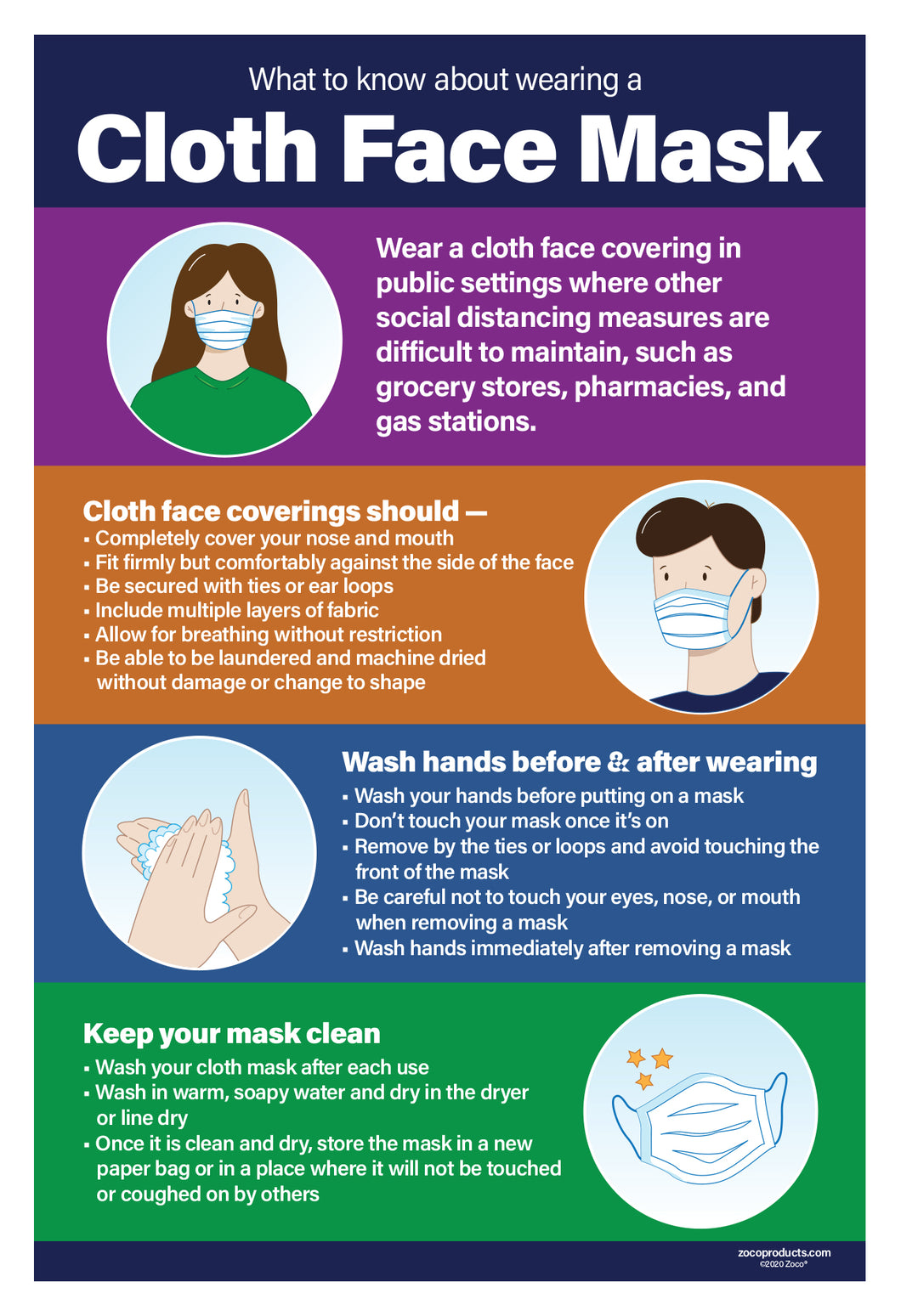 What to Know About Wearing a Cloth Face Mask Poster - 12x18 - NON-Laminated