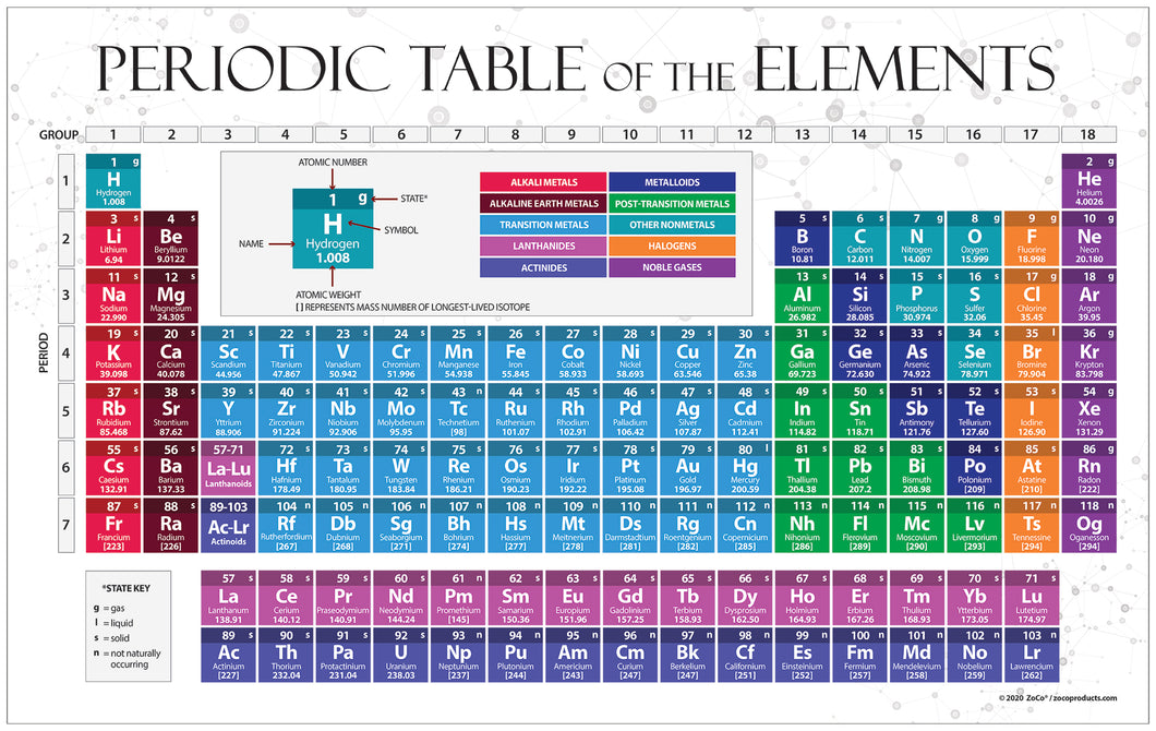 Periodic Table of the Elements Poster - 17