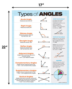 "Types of Angles Geometry Poster - 17""x22"" - Laminated"
