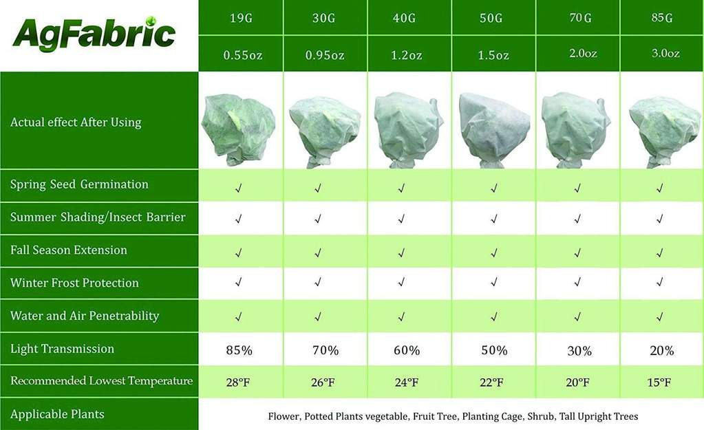 """5x Agfabric 40/""""x60/"""" Plant Cover UV Resistant//Frost Protection Bag for Tree//Shrub"""