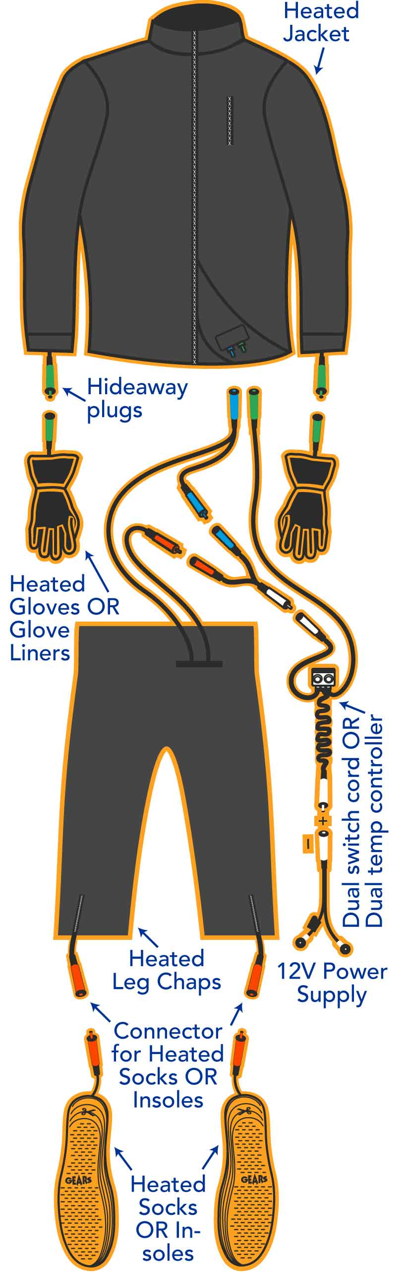 Seamless Connectivity for Heated Clothing
