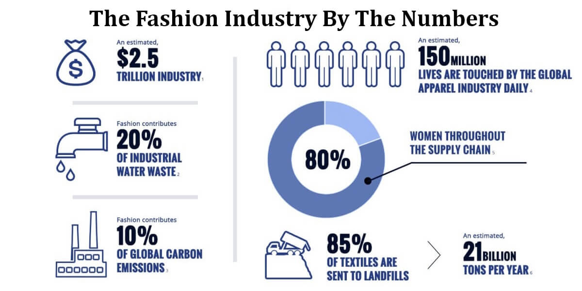 What Is Sustainable And Ethical Fashion?