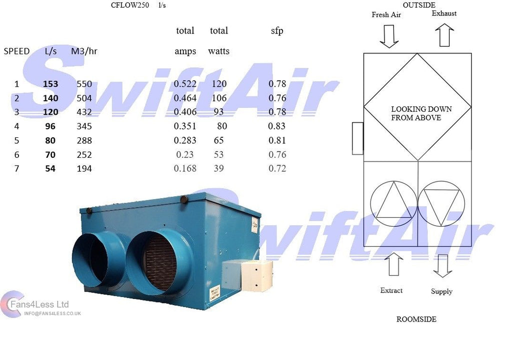 CFLO250 Heat Recovery Ventilation Condensation 3,4,5,6,8,10 Rooms Complete Kit