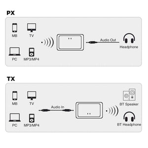 CowIN B9 Bluetooth Receiver & Transmitter, Bluetooth Adapter Low Energy Portable Wireless Audio Adapter 12H Nako ea ho sebetsa 3.5mm Aux Stereo Output Bluetooth 4.1, A2DP for TV Computer Cowinaudio