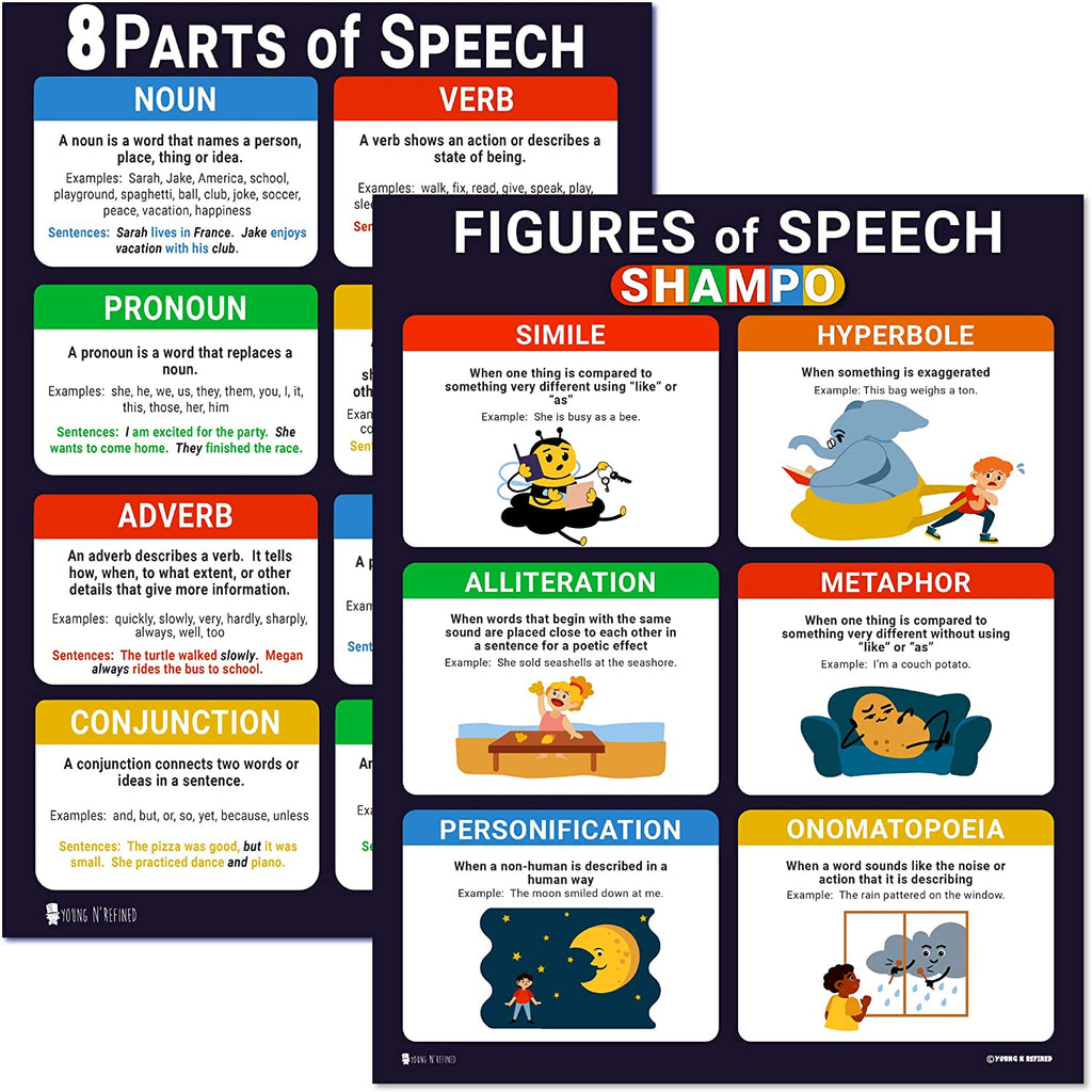 Figures and Parts of Speech Grammar LAMINATED Posters 2 Pack