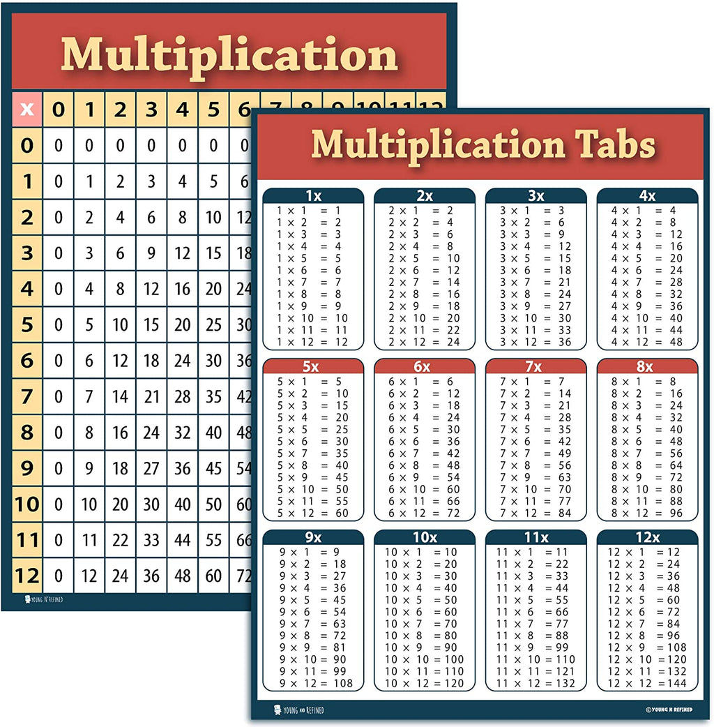 Multiplication chart 2 pack LAMINATED table poster for classroom