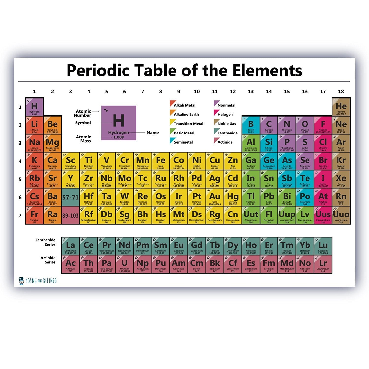 Periodic Table Chart of the Elements Chart Laminated Classroom Poster - Young N' Refined