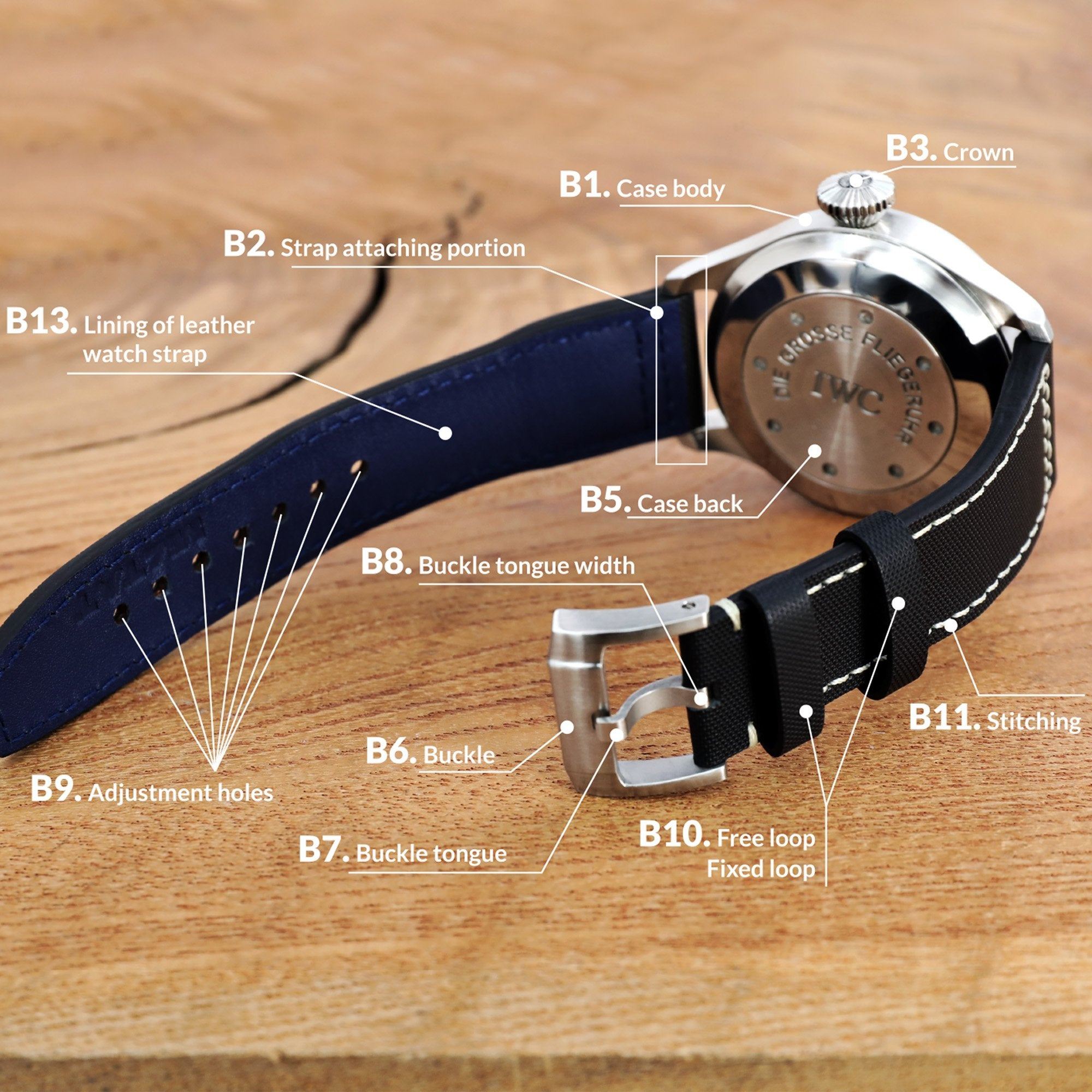 Watch Bands Wiki, Watch Band Parts