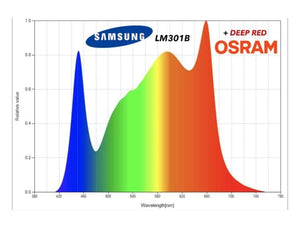 Samsung LM301b QUANTUM BAR 4 + Deep RED 660nm OSRAM - Drivers MW - CITYFARMERS