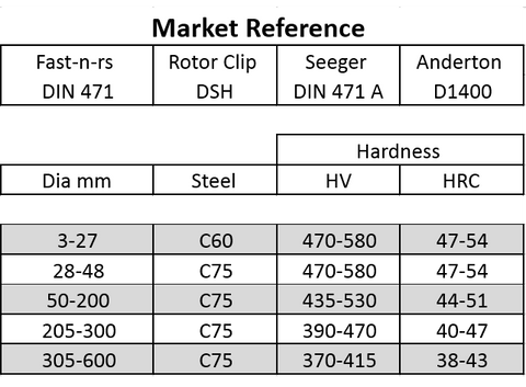 DIN 471 steel and hardness