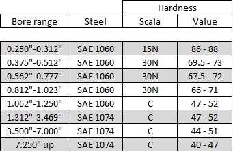 Housing rings inch steel and hardness