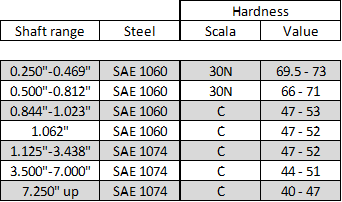 Snap ring inch steel and hardness