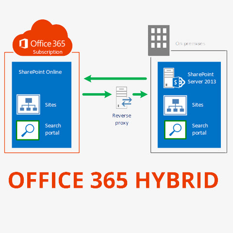 Office 365 Hybrid Configuration - Montreal Systems