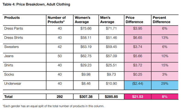 Women's Clothing Cost Comparison