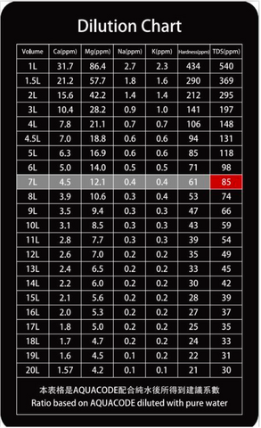 Dilution chart for the AQUACODE coffee brewing water