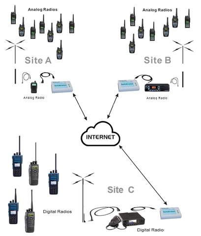 Radio Over IP Gateway Router on