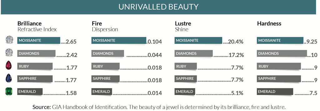 Moissanite versus Diamond
