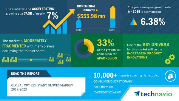 Global Cut Resistant Gloves Market 2019-2023 - Technavio