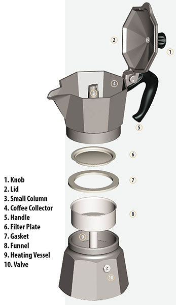 Bialetti moka pot taken apart or in pieces with each part numbered named
