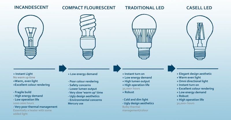 The Truth About LED Light Bulbs