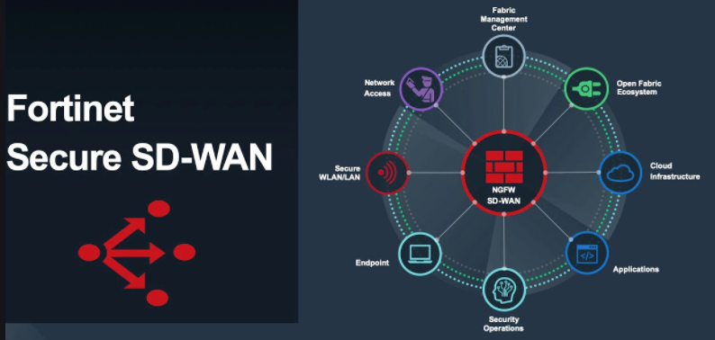 Fortinet Secure SD-WAN Enhances Azure Virtual WAN Integrations