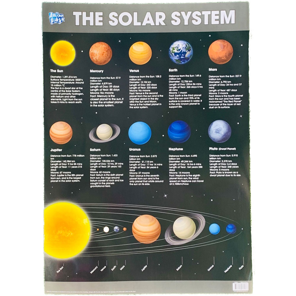 Anker Play | Educational Poster - The Solar Sytem