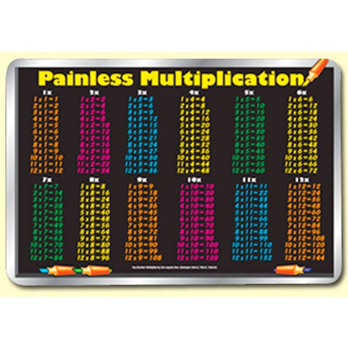 Learning Placemats | Painless Multiplication