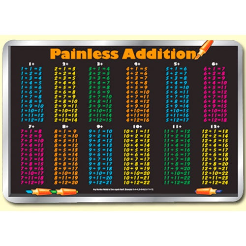Learning Placemats | Painless Addition