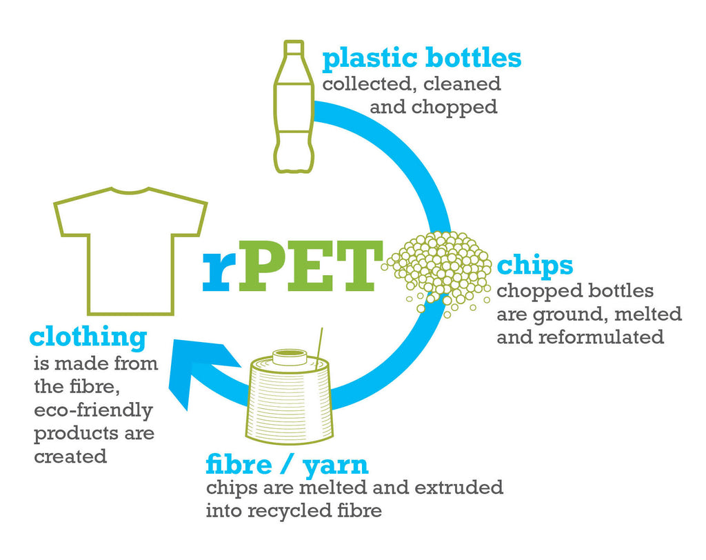 rPET graphic