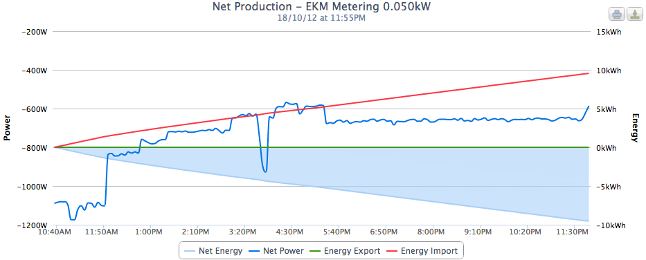 Screen_Shot of ekm metering graph 1
