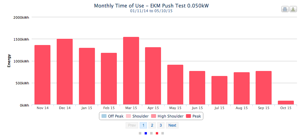 Screen Shot of EKM Bar Graph