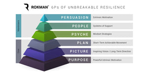 6P Hierarchy of Unbreakable Resilience