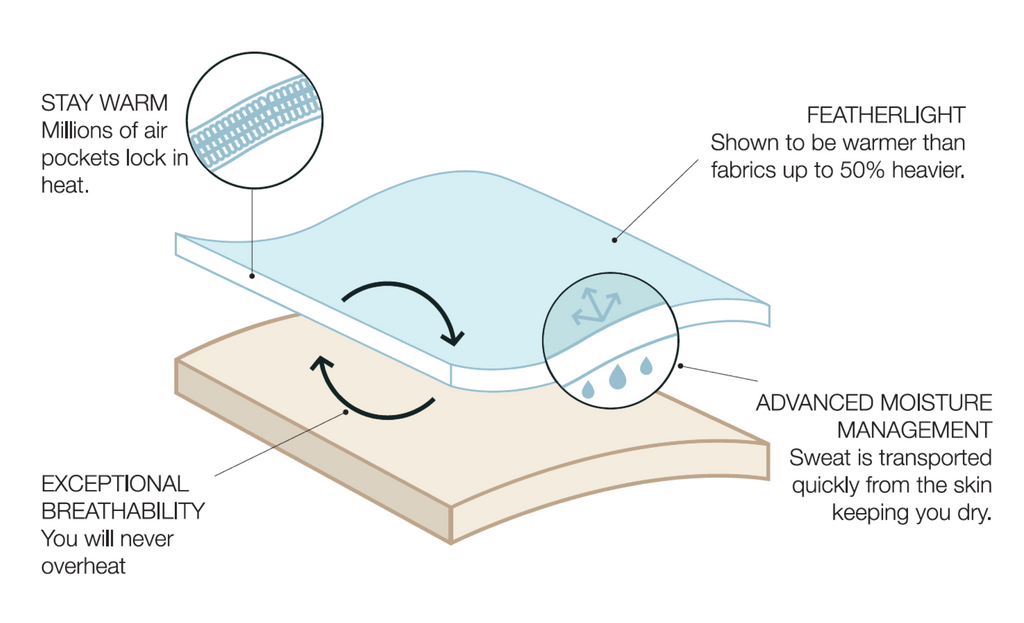 Stay Warm fabric technology for a better sleep