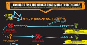 Which Marker is Right for You?